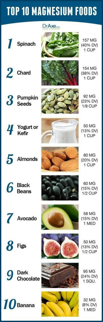 Magnesium Foods Chart