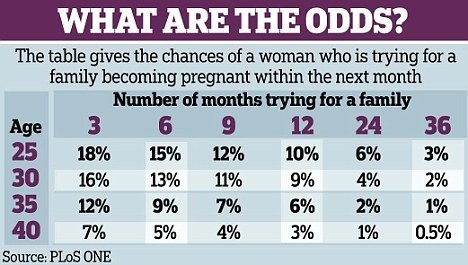 odds of getting pregnant